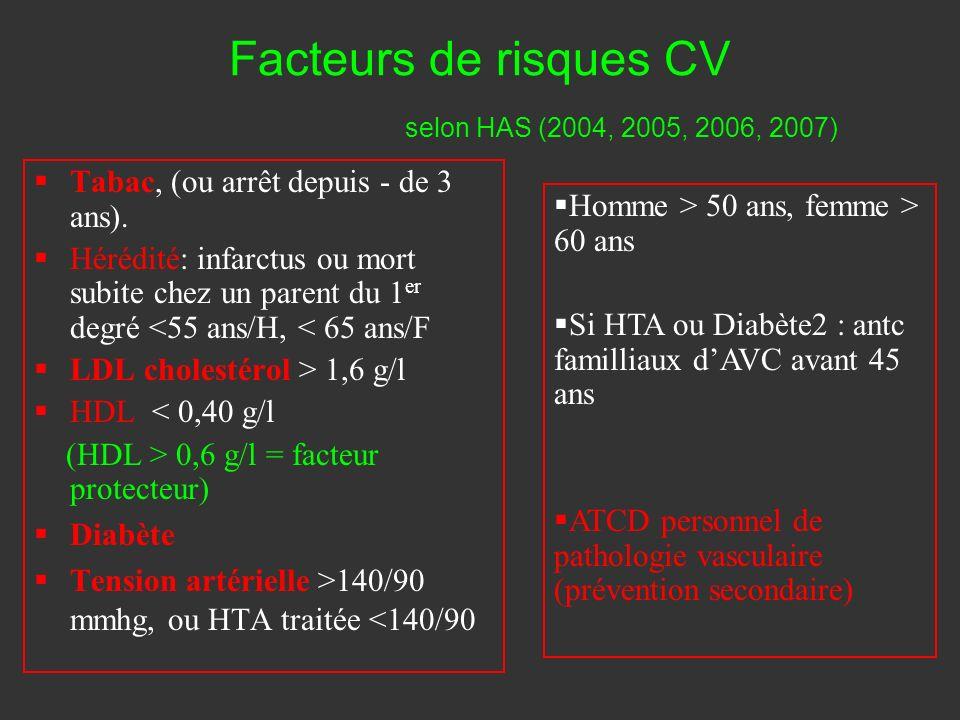 Facteurs de risques CV selon HAS (2004, 2005, 2006, 2007) Tabac, (ou arrêt depuis - de 3 ans). Hérédité: infarctus ou mort subite chez un parent du 1