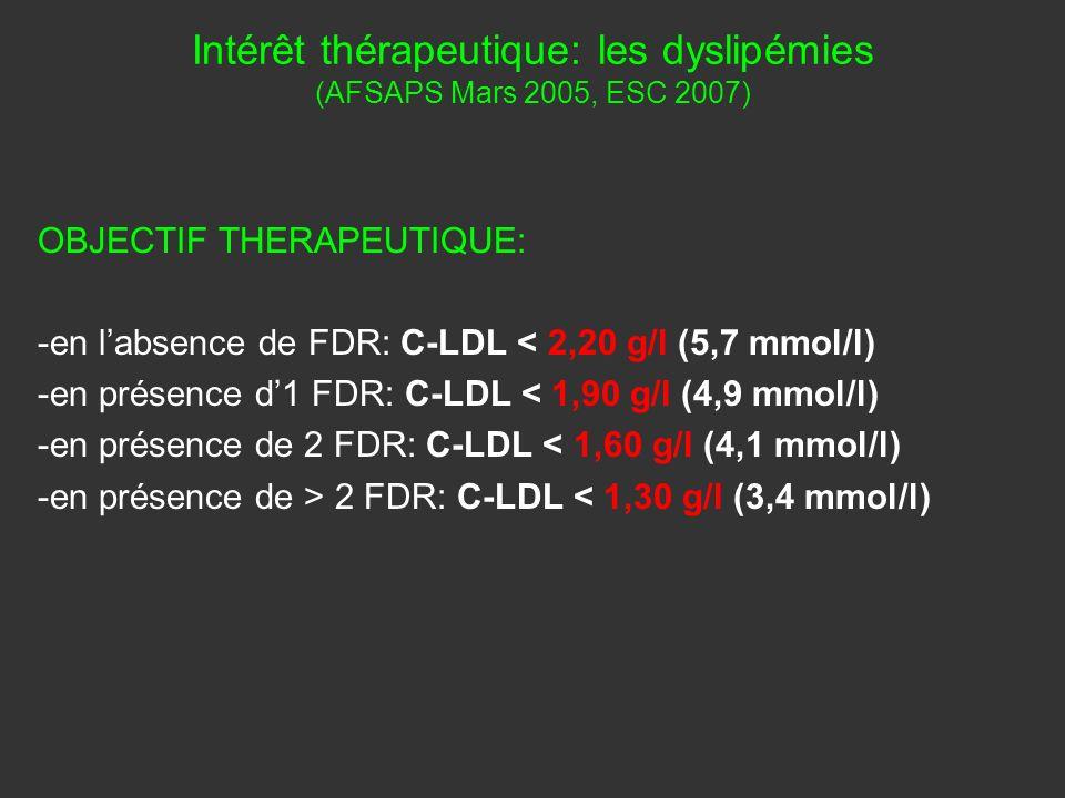 OBJECTIF THERAPEUTIQUE: -en labsence de FDR: C-LDL < 2,20 g/l (5,7 mmol/l) -en présence d1 FDR: C-LDL < 1,90 g/l (4,9 mmol/l) -en présence de 2 FDR: C