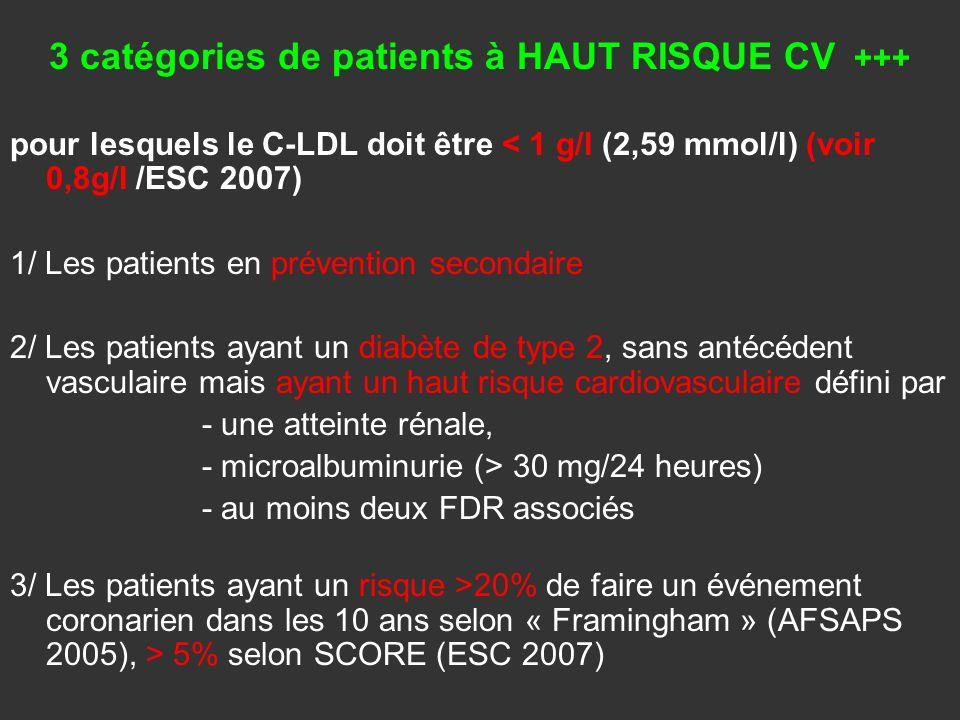 3 catégories de patients à HAUT RISQUE CV +++ pour lesquels le C-LDL doit être < 1 g/l (2,59 mmol/l) (voir 0,8g/l /ESC 2007) 1/ Les patients en préven
