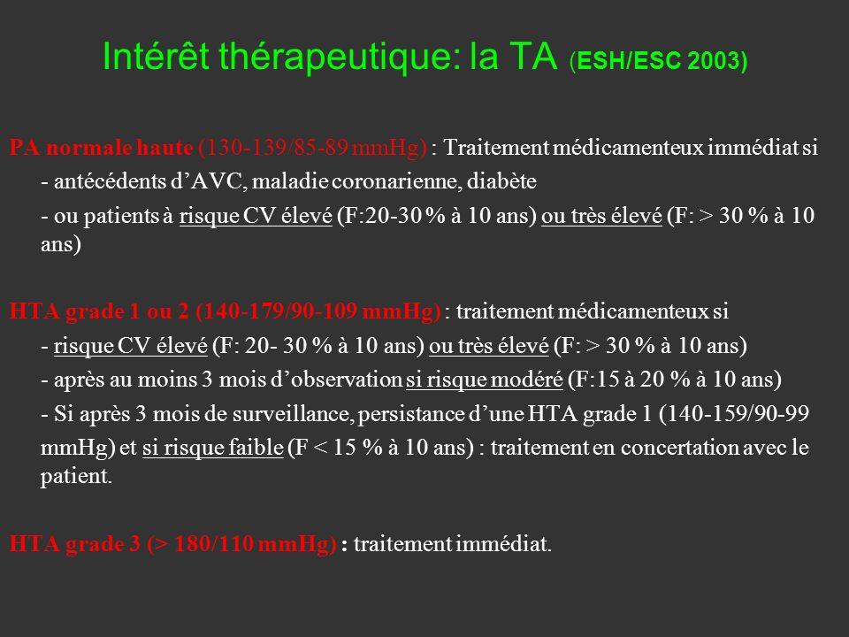 Intérêt thérapeutique: la TA (ESH/ESC 2003) PA normale haute (130-139/85-89 mmHg) : Traitement médicamenteux immédiat si - antécédents dAVC, maladie c