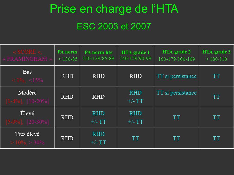 « SCORE », « FRAMINGHAM » PA norm < 130-85 PA norm hte 130-139/85-89 HTA grade 1 140-159/90-99 HTA grade 2 160-179/100-109 HTA grade 3 > 180/110 Bas <
