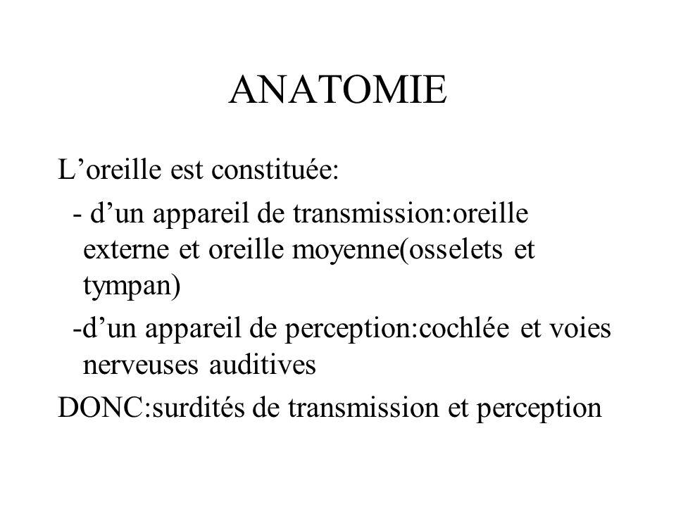 ANATOMIE Loreille est constituée: - dun appareil de transmission:oreille externe et oreille moyenne(osselets et tympan) -dun appareil de perception:co