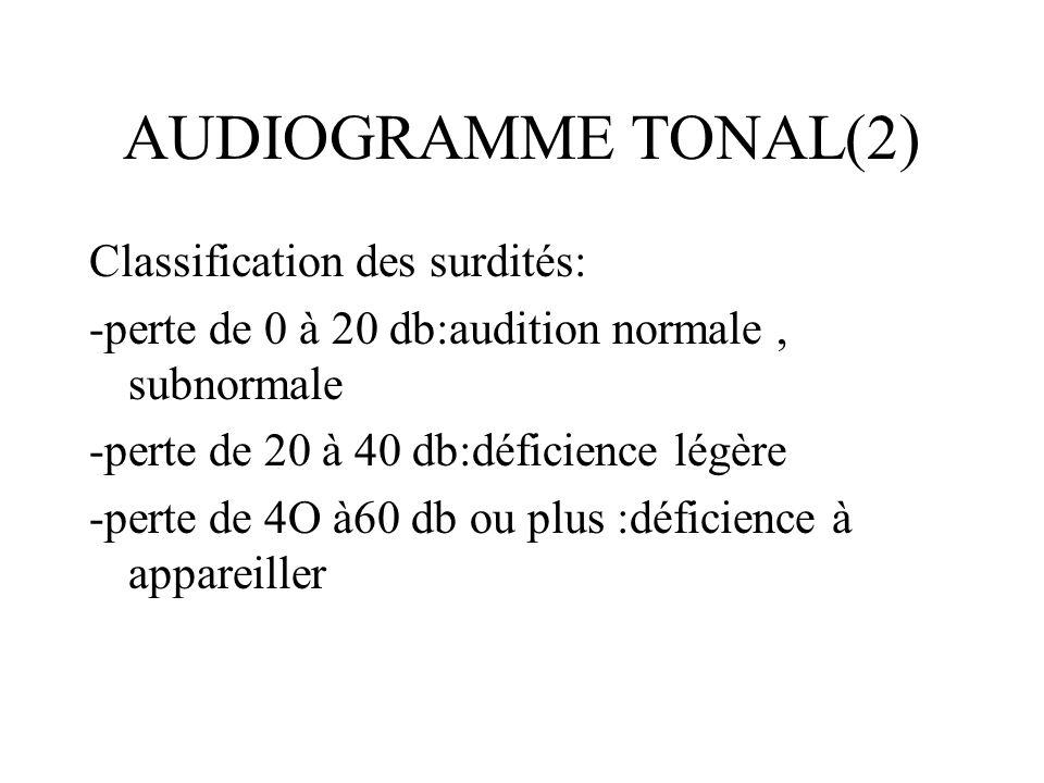 AUDIOGRAMME TONAL(2) Classification des surdités: -perte de 0 à 20 db:audition normale, subnormale -perte de 20 à 40 db:déficience légère -perte de 4O