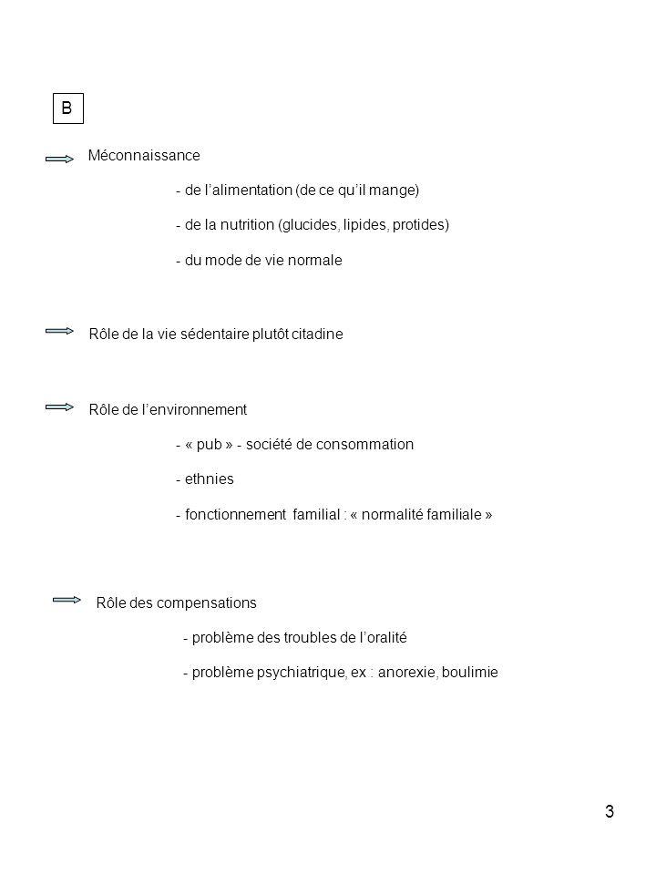 3 B Méconnaissance - de lalimentation (de ce quil mange) - de la nutrition (glucides, lipides, protides) - du mode de vie normale Rôle des compensatio