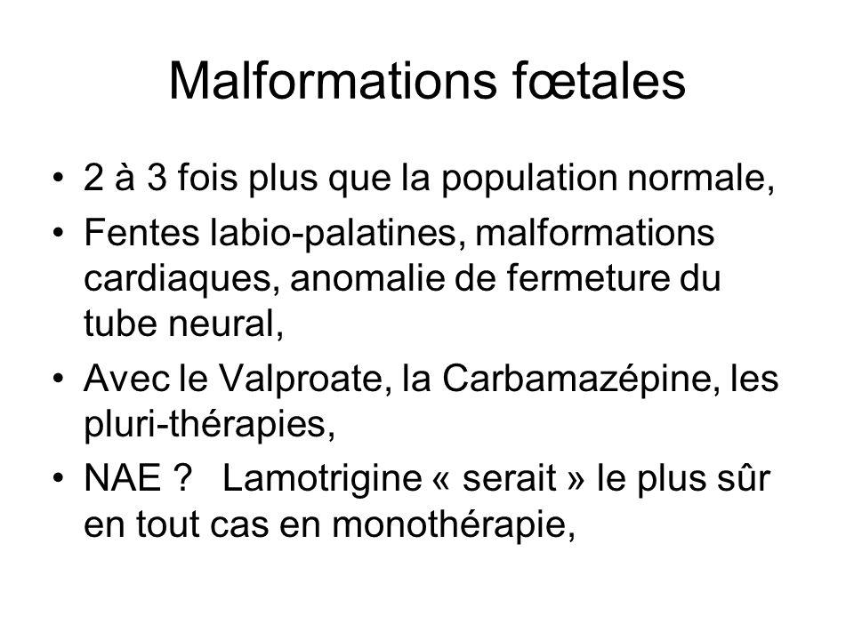 Malformations fœtales 2 à 3 fois plus que la population normale, Fentes labio-palatines, malformations cardiaques, anomalie de fermeture du tube neura