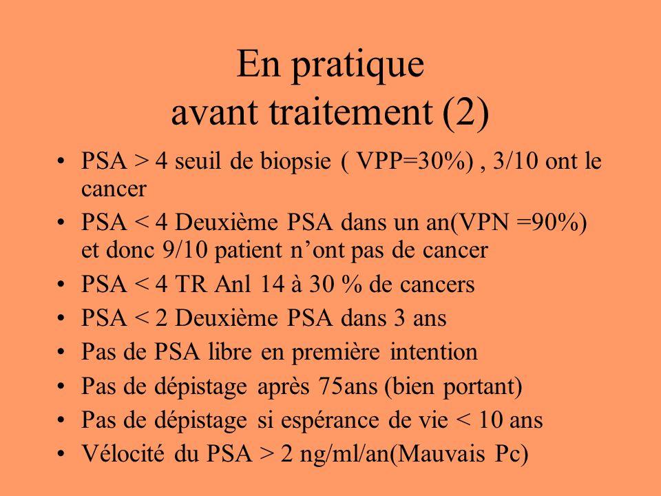 En pratique avant traitement (2) PSA > 4 seuil de biopsie ( VPP=30%), 3/10 ont le cancer PSA < 4 Deuxième PSA dans un an(VPN =90%) et donc 9/10 patient nont pas de cancer PSA < 4 TR Anl 14 à 30 % de cancers PSA < 2 Deuxième PSA dans 3 ans Pas de PSA libre en première intention Pas de dépistage après 75ans (bien portant) Pas de dépistage si espérance de vie < 10 ans Vélocité du PSA > 2 ng/ml/an(Mauvais Pc)