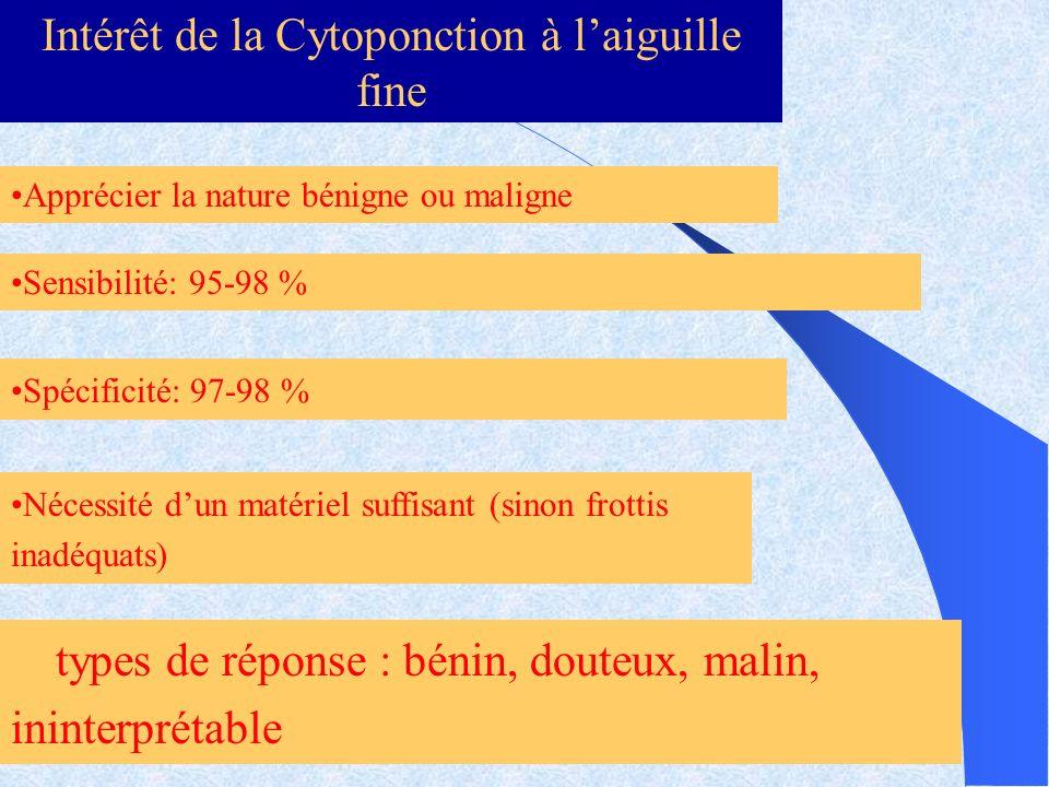 Intérêt de la Cytoponction à laiguille fine Apprécier la nature bénigne ou maligne Sensibilité: 95-98 % Spécificité: 97-98 % Nécessité dun matériel su