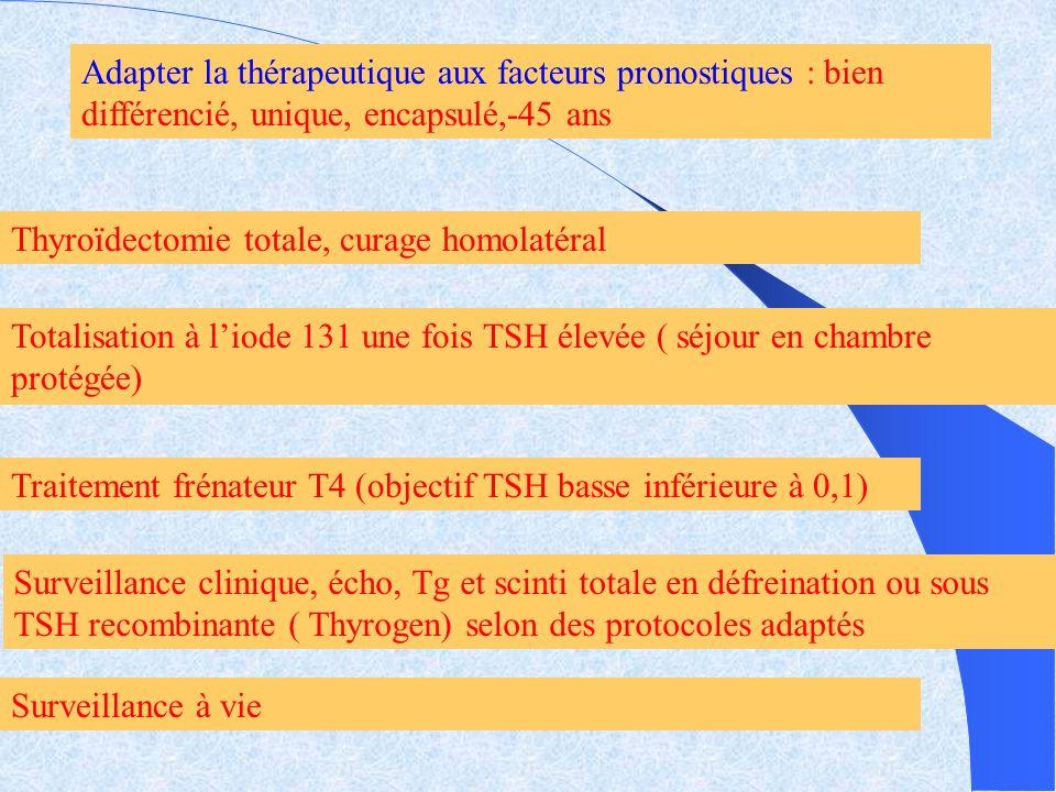 Adapter la thérapeutique aux facteurs pronostiques : bien différencié, unique, encapsulé,-45 ans Thyroïdectomie totale, curage homolatéral Totalisatio