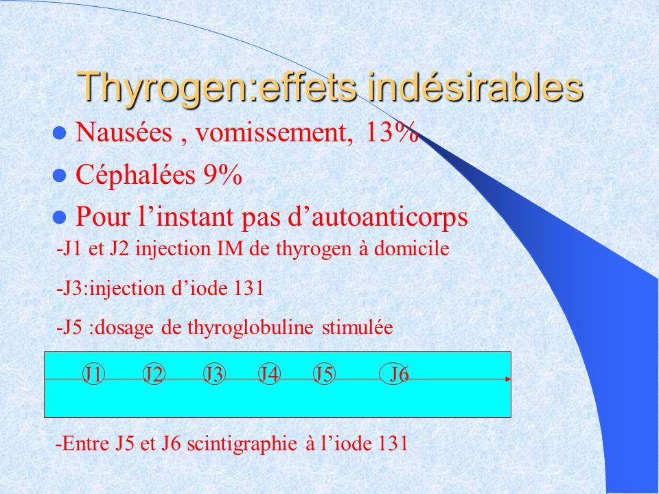 Thyrogen:effets indésirables Nausées, vomissement, 13% Céphalées 9% Pour linstant pas dautoanticorps J1J2J3J4J5J6 -J1 et J2 injection IM de thyrogen à