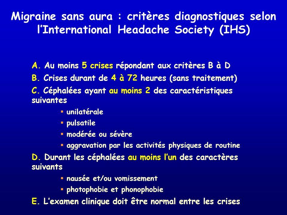 Migraine sans aura : critères diagnostiques selon lInternational Headache Society (IHS) A. Au moins 5 crises répondant aux critères B à D B. Crises du