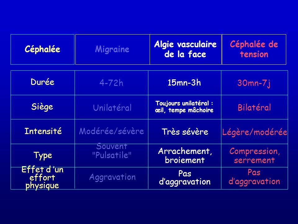 Céphalée Durée Siège Intensité Type Effet d un effort physique Migraine Céphalée de tension Algie vasculaire de la face 4-72h 15mn-3h 30mn-7j Unilatér