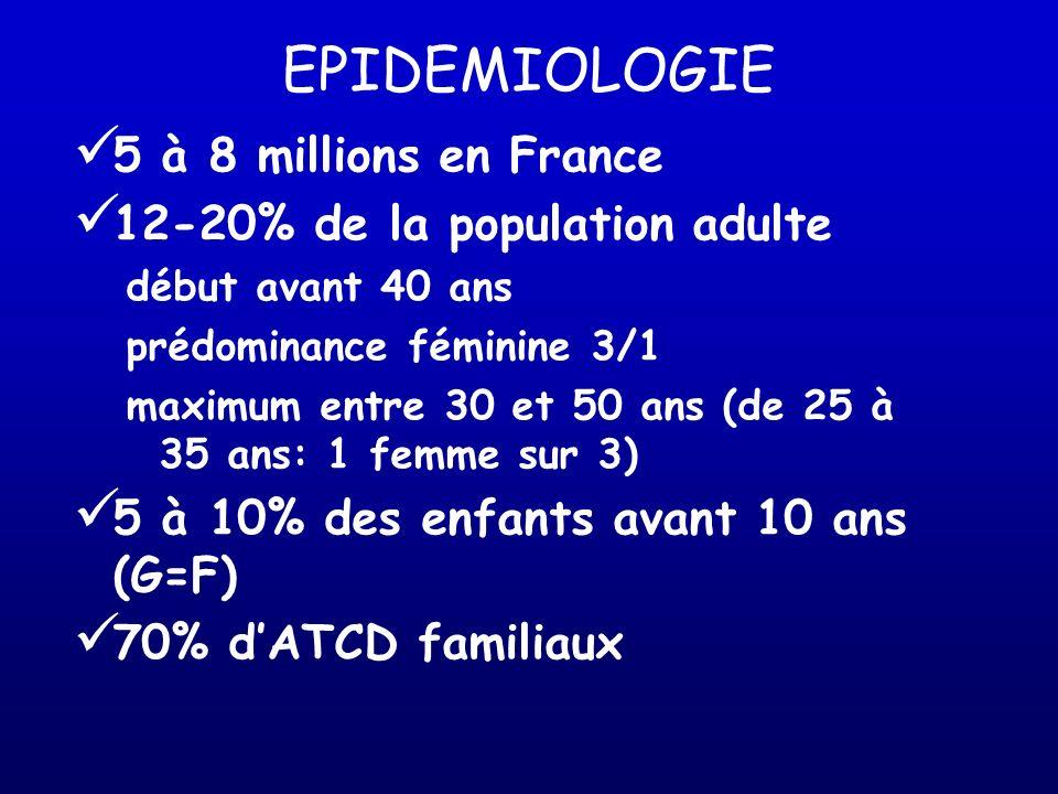 EPIDEMIOLOGIE 5 à 8 millions en France 12-20% de la population adulte début avant 40 ans prédominance féminine 3/1 maximum entre 30 et 50 ans (de 25 à