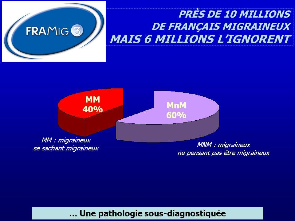 MM : migraineux se sachant migraineux PRÈS DE 10 MILLIONS DE FRANÇAIS MIGRAINEUX MAIS 6 MILLIONS LIGNORENT … Une pathologie sous-diagnostiquée MM 40%