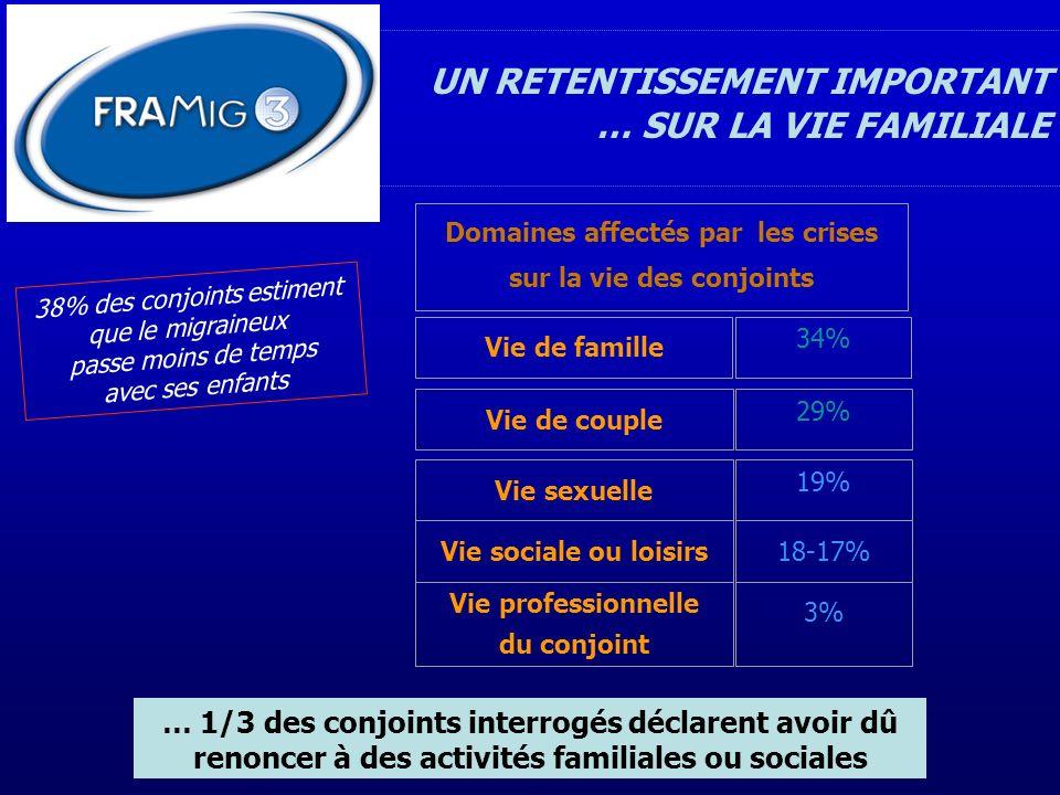 UN RETENTISSEMENT IMPORTANT … SUR LA VIE FAMILIALE … 1/3 des conjoints interrogés déclarent avoir dû renoncer à des activités familiales ou sociales 3