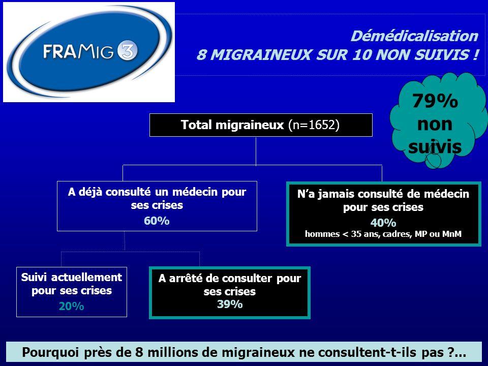 Démédicalisation 8 MIGRAINEUX SUR 10 NON SUIVIS ! A déjà consulté un médecin pour ses crises 60% Total migraineux (n=1652) Na jamais consulté de médec