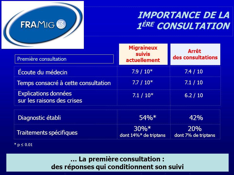 Écoute du médecin Temps consacré à cette consultation Arrêt des consultations Migraineux suivis actuellement 30%* dont 14%* de triptans Traitements sp
