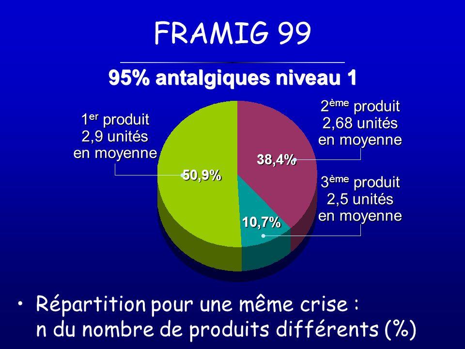 FRAMIG 99 Répartition pour une même crise : n du nombre de produits différents (%) 38,4% 10,7% 50,9% 1 er produit 2,9 unités en moyenne 2 ème produit