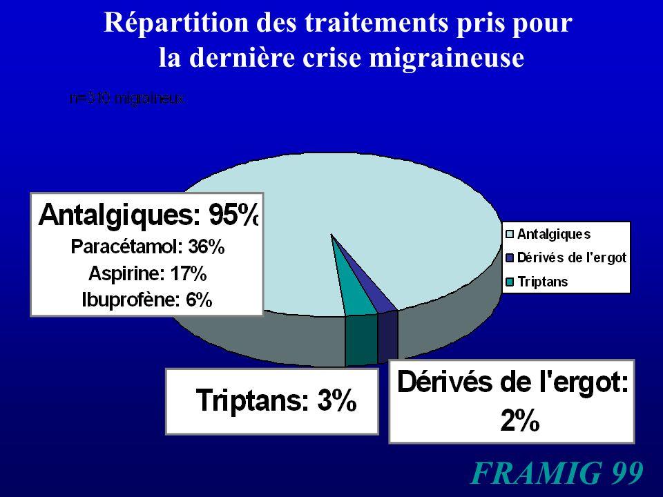 Répartition des traitements pris pour la dernière crise migraineuse FRAMIG 99