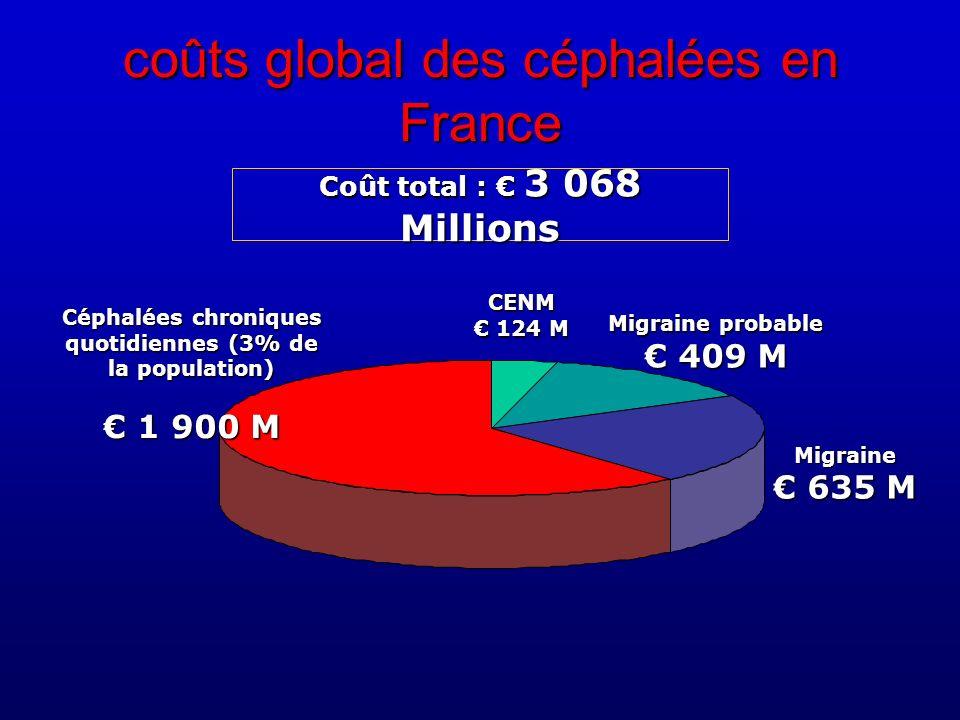 CENM 124 M Migraine probable 409 M Migraine 635 M Céphalées chroniques quotidiennes (3% de la population) 1 900 M 1 900 M Coût total : 3 068 Millions