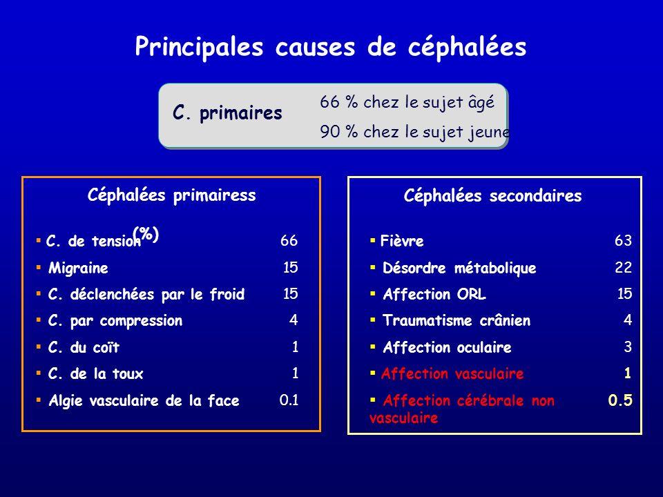 Principales causes de céphalées Céphalées primairess (%) C. de tension Migraine C. déclenchées par le froid C. par compression C. du coït C. de la tou