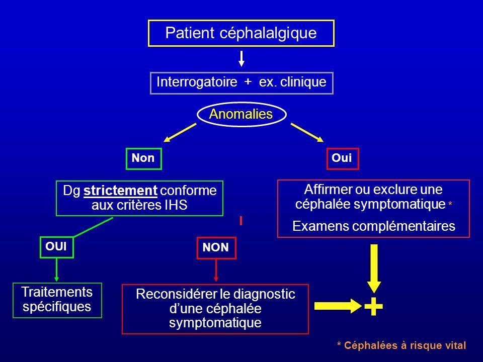 Patient céphalalgique Interrogatoire + ex. clinique Dg strictement conforme aux critères IHS Affirmer ou exclure une céphalée symptomatique * Examens