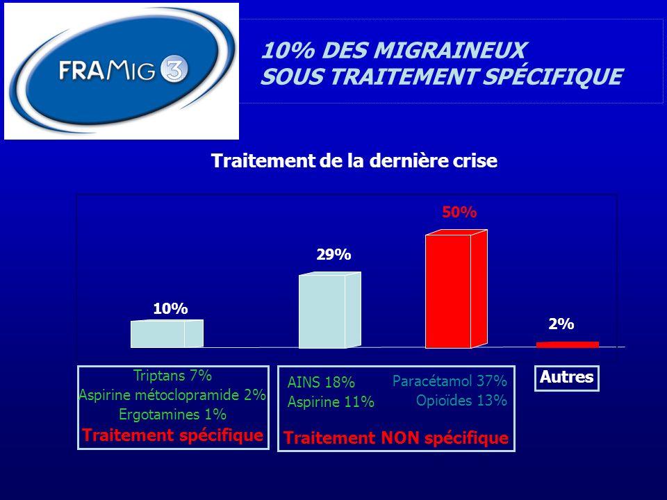 Triptans 7% Aspirine métoclopramide 2% Ergotamines 1% Traitement spécifique 10% 50% Traitement NON spécifique Autres 2% Traitement de la dernière cris