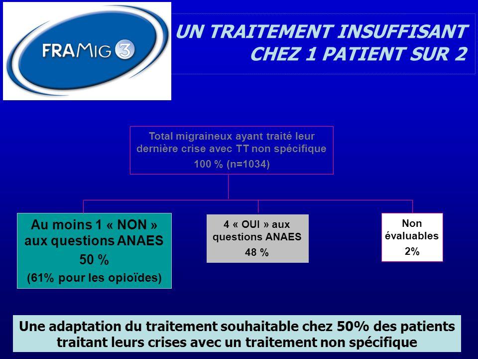 UN TRAITEMENT INSUFFISANT CHEZ 1 PATIENT SUR 2 Total migraineux ayant traité leur dernière crise avec TT non spécifique 100 % (n=1034) 4 « OUI » aux q