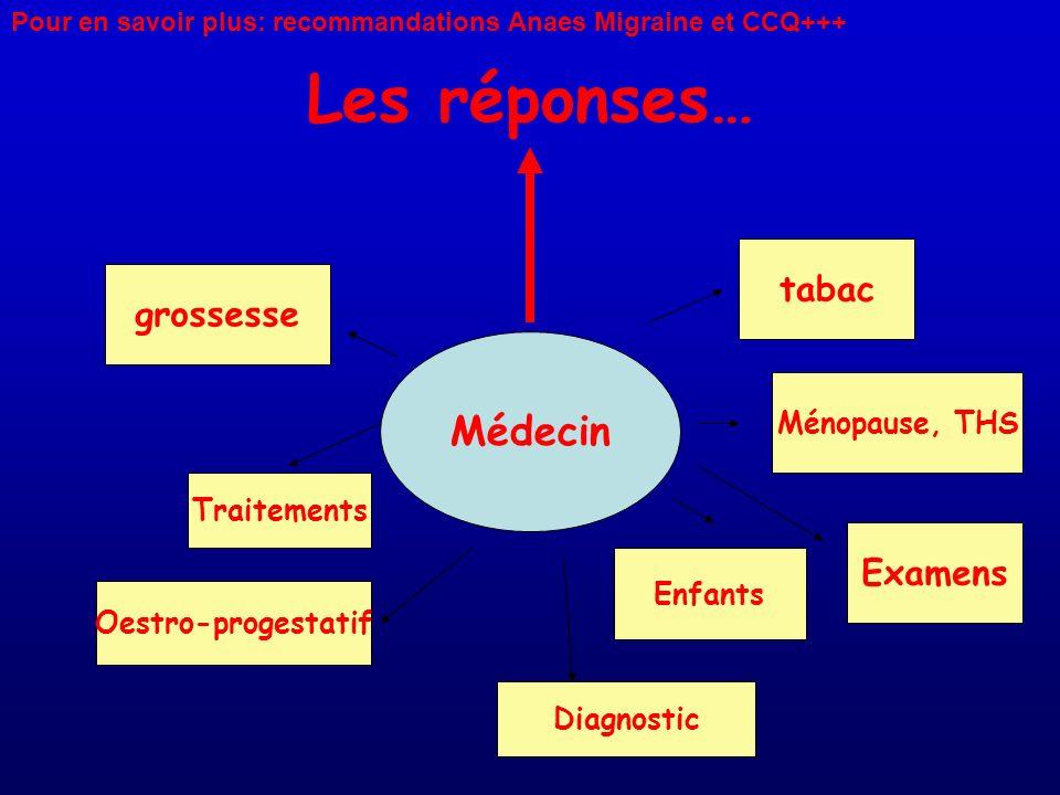 Les réponses… Médecin Oestro-progestatif grossesse tabac Enfants Diagnostic Traitements Ménopause, THS Examens Pour en savoir plus: recommandations An