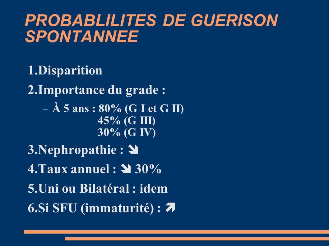 PROBABLILITES DE GUERISON SPONTANNEE 1.Disparition 2.Importance du grade : À 5 ans : 80% (G I et G II) 45% (G III) 30% (G IV) 3.Nephropathie : 4.Taux annuel : 30% 5.Uni ou Bilatéral : idem 6.Si SFU (immaturité) :