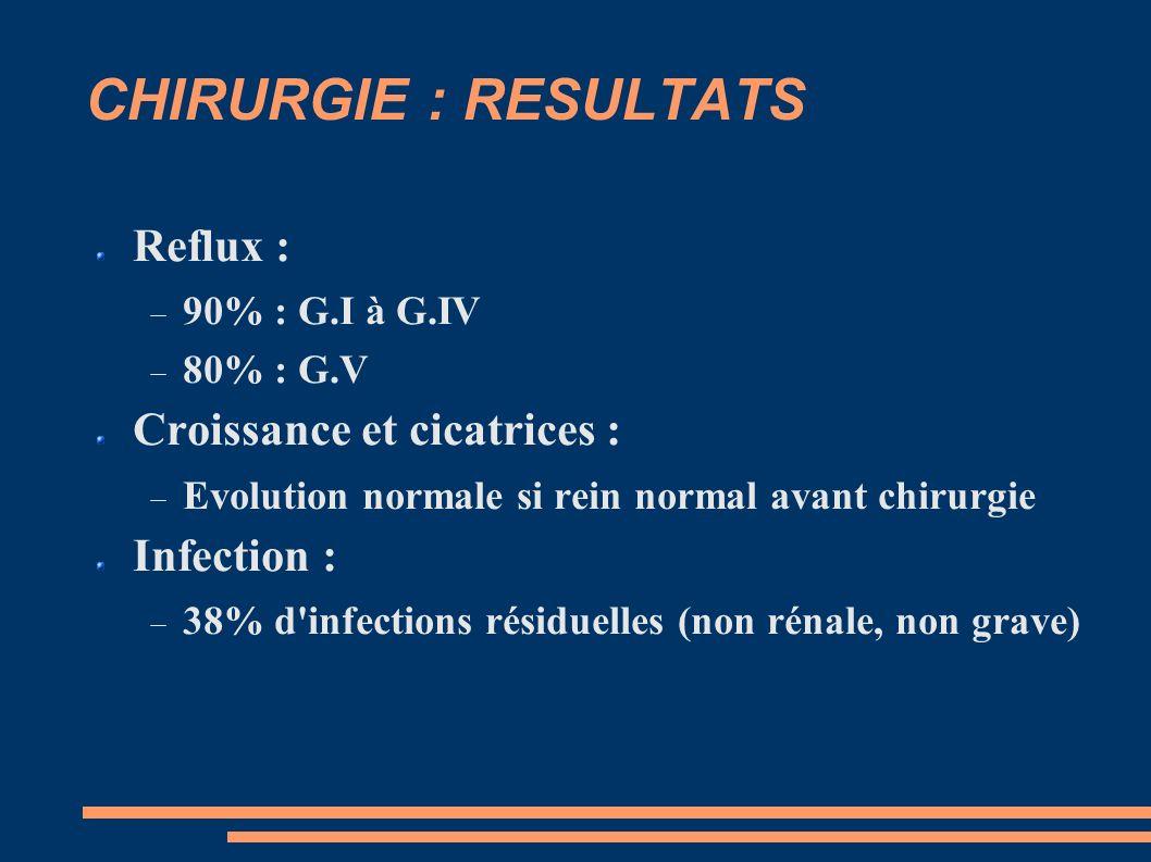 CHIRURGIE : RESULTATS Reflux : 90% : G.I à G.IV 80% : G.V Croissance et cicatrices : Evolution normale si rein normal avant chirurgie Infection : 38% d infections résiduelles (non rénale, non grave)