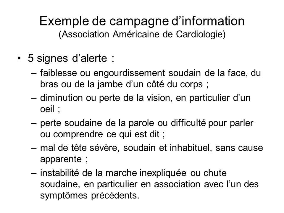 Exemple de campagne dinformation (Association Américaine de Cardiologie) 5 signes dalerte : –faiblesse ou engourdissement soudain de la face, du bras