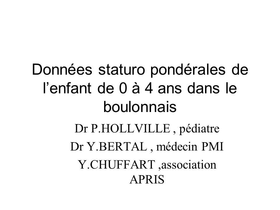 Données staturo pondérales de lenfant de 0 à 4 ans dans le boulonnais Dr P.HOLLVILLE, pédiatre Dr Y.BERTAL, médecin PMI Y.CHUFFART,association APRIS