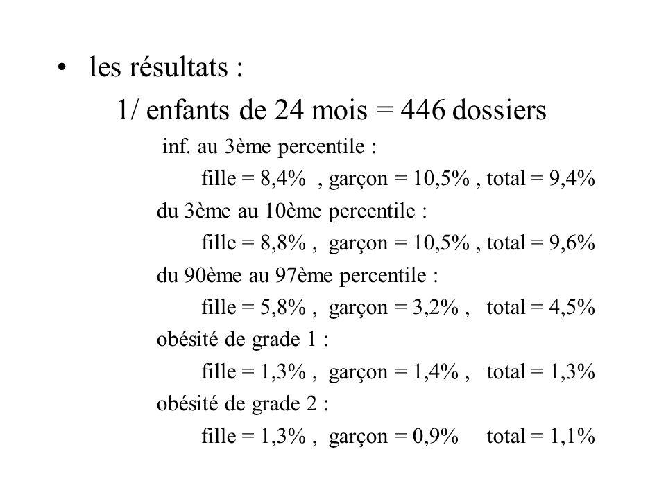 les résultats : 1/ enfants de 24 mois = 446 dossiers inf.