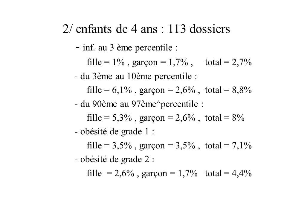 les totaux : à 24 mois : 1,3 + 1,1 = 2,4% dobèses que deviendront les 4,5% situés entre les 90 et 97èmes percentiles .