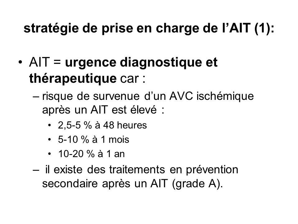 stratégie de prise en charge de lAIT (1): AIT = urgence diagnostique et thérapeutique car : –risque de survenue dun AVC ischémique après un AIT est élevé : 2,5-5 % à 48 heures 5-10 % à 1 mois 10-20 % à 1 an – il existe des traitements en prévention secondaire après un AIT (grade A).