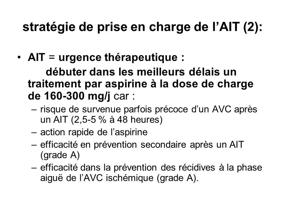 stratégie de prise en charge de lAIT (2): AIT = urgence thérapeutique : débuter dans les meilleurs délais un traitement par aspirine à la dose de charge de 160-300 mg/j car : –risque de survenue parfois précoce dun AVC après un AIT (2,5-5 % à 48 heures) –action rapide de laspirine –efficacité en prévention secondaire après un AIT (grade A) –efficacité dans la prévention des récidives à la phase aiguë de lAVC ischémique (grade A).