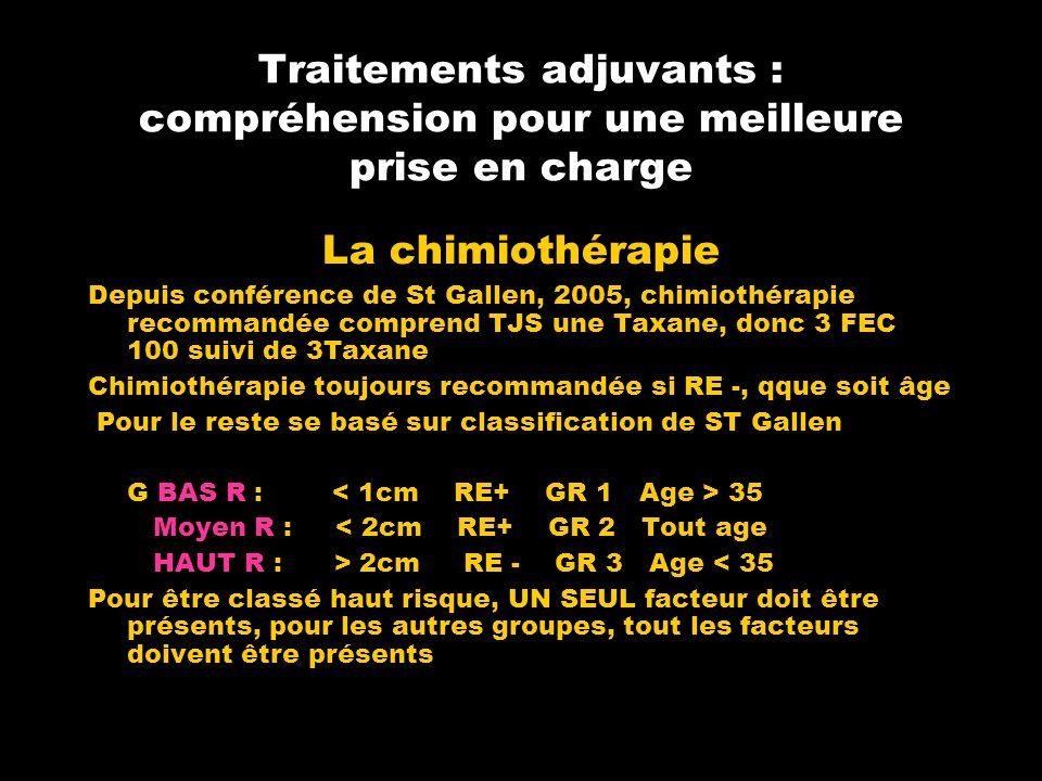 Traitements adjuvants : compréhension pour une meilleure prise en charge La chimiothérapie Depuis conférence de St Gallen, 2005, chimiothérapie recommandée comprend TJS une Taxane, donc 3 FEC 100 suivi de 3Taxane Chimiothérapie toujours recommandée si RE -, qque soit âge Pour le reste se basé sur classification de ST Gallen G BAS R : 35 Moyen R : < 2cm RE+ GR 2 Tout age HAUT R : > 2cm RE - GR 3 Age < 35 Pour être classé haut risque, UN SEUL facteur doit être présents, pour les autres groupes, tout les facteurs doivent être présents
