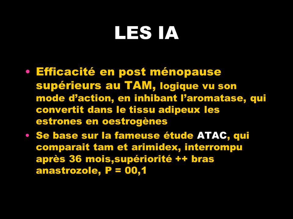 LES IA Efficacité en post ménopause supérieurs au TAM, logique vu son mode daction, en inhibant laromatase, qui convertit dans le tissu adipeux les estrones en oestrogènes Se base sur la fameuse étude ATAC, qui comparait tam et arimidex, interrompu après 36 mois,supériorité ++ bras anastrozole, P = 00,1