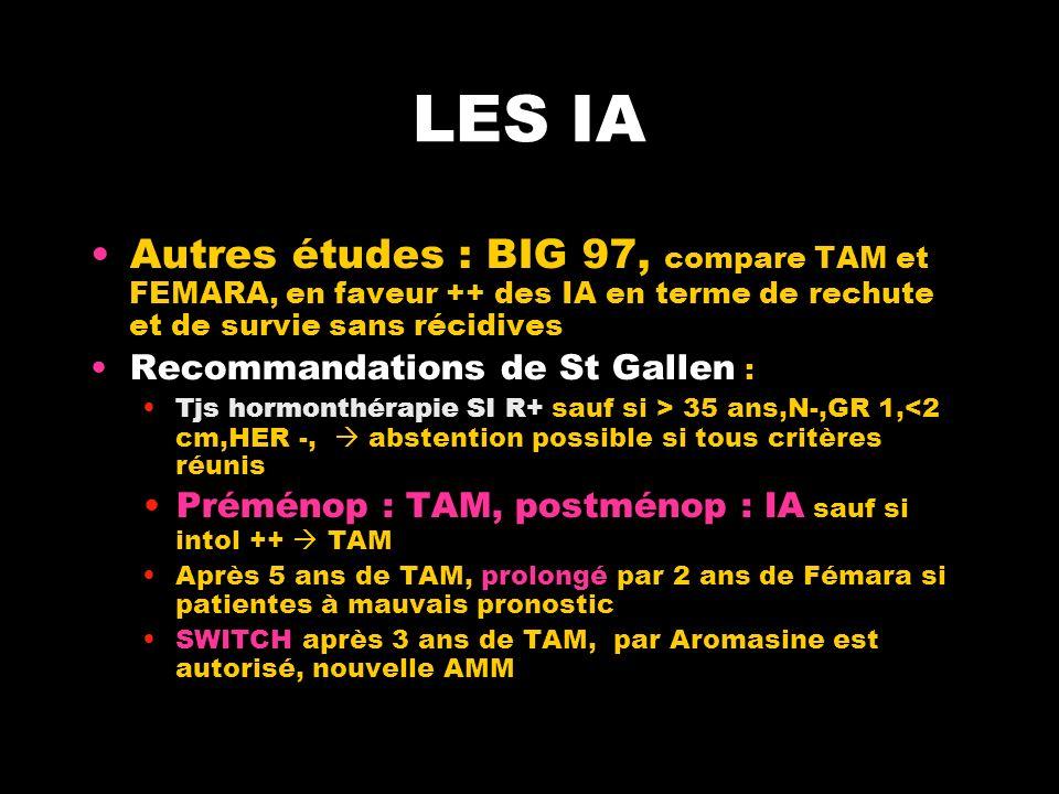 LES IA Autres études : BIG 97, compare TAM et FEMARA, en faveur ++ des IA en terme de rechute et de survie sans récidives Recommandations de St Gallen : Tjs hormonthérapie SI R+ sauf si > 35 ans,N-,GR 1,<2 cm,HER -, abstention possible si tous critères réunis Préménop : TAM, postménop : IA sauf si intol ++ TAM Après 5 ans de TAM, prolongé par 2 ans de Fémara si patientes à mauvais pronostic SWITCH après 3 ans de TAM, par Aromasine est autorisé, nouvelle AMM