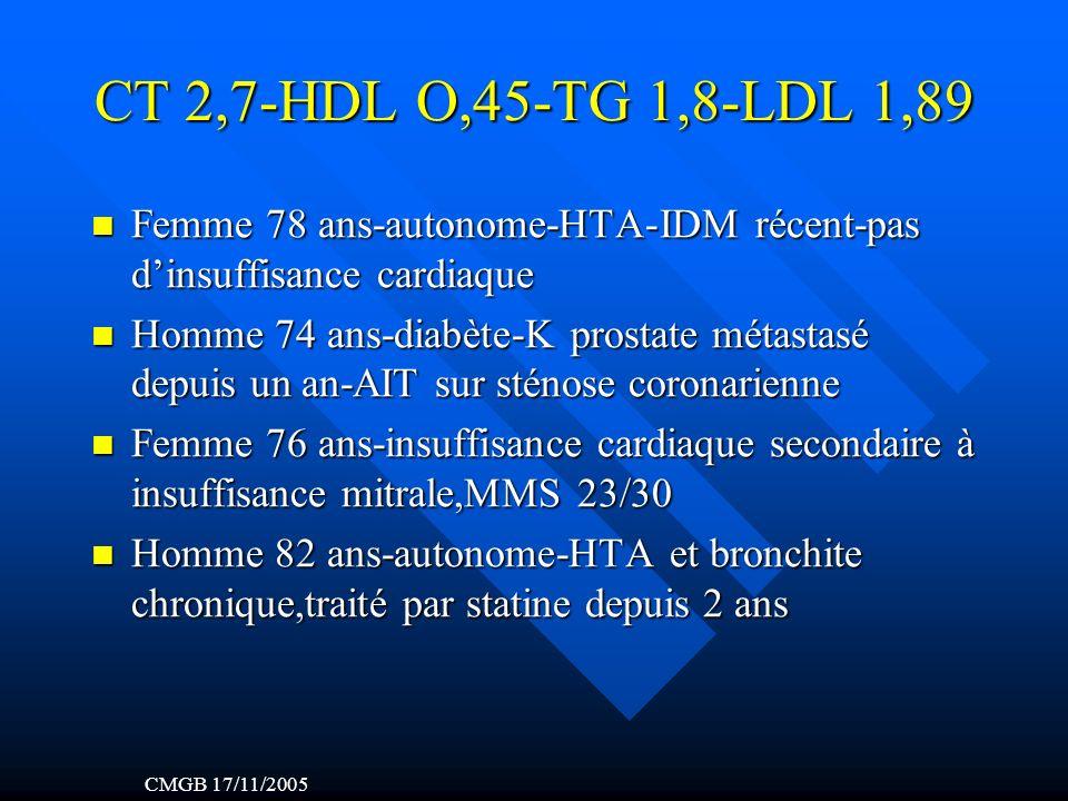 CT 2,7-HDL O,45-TG 1,8-LDL 1,89 Femme 78 ans-autonome-HTA-IDM récent-pas dinsuffisance cardiaque Femme 78 ans-autonome-HTA-IDM récent-pas dinsuffisance cardiaque Homme 74 ans-diabète-K prostate métastasé depuis un an-AIT sur sténose coronarienne Homme 74 ans-diabète-K prostate métastasé depuis un an-AIT sur sténose coronarienne Femme 76 ans-insuffisance cardiaque secondaire à insuffisance mitrale,MMS 23/30 Femme 76 ans-insuffisance cardiaque secondaire à insuffisance mitrale,MMS 23/30 Homme 82 ans-autonome-HTA et bronchite chronique,traité par statine depuis 2 ans Homme 82 ans-autonome-HTA et bronchite chronique,traité par statine depuis 2 ans CMGB 17/11/2005