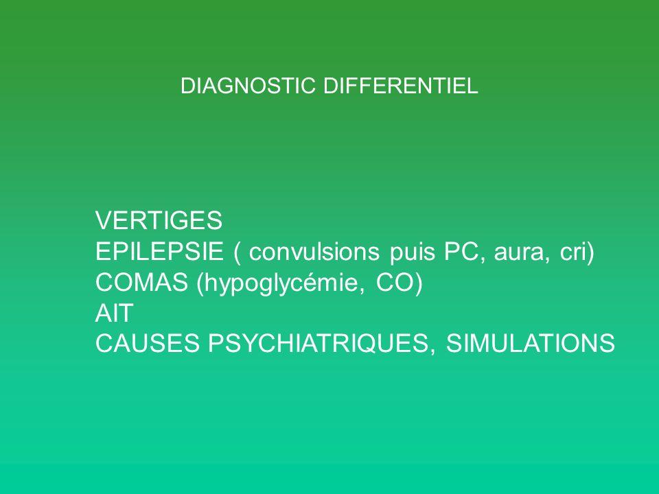 DIAGNOSTIC DIFFERENTIEL VERTIGES EPILEPSIE ( convulsions puis PC, aura, cri) COMAS (hypoglycémie, CO) AIT CAUSES PSYCHIATRIQUES, SIMULATIONS