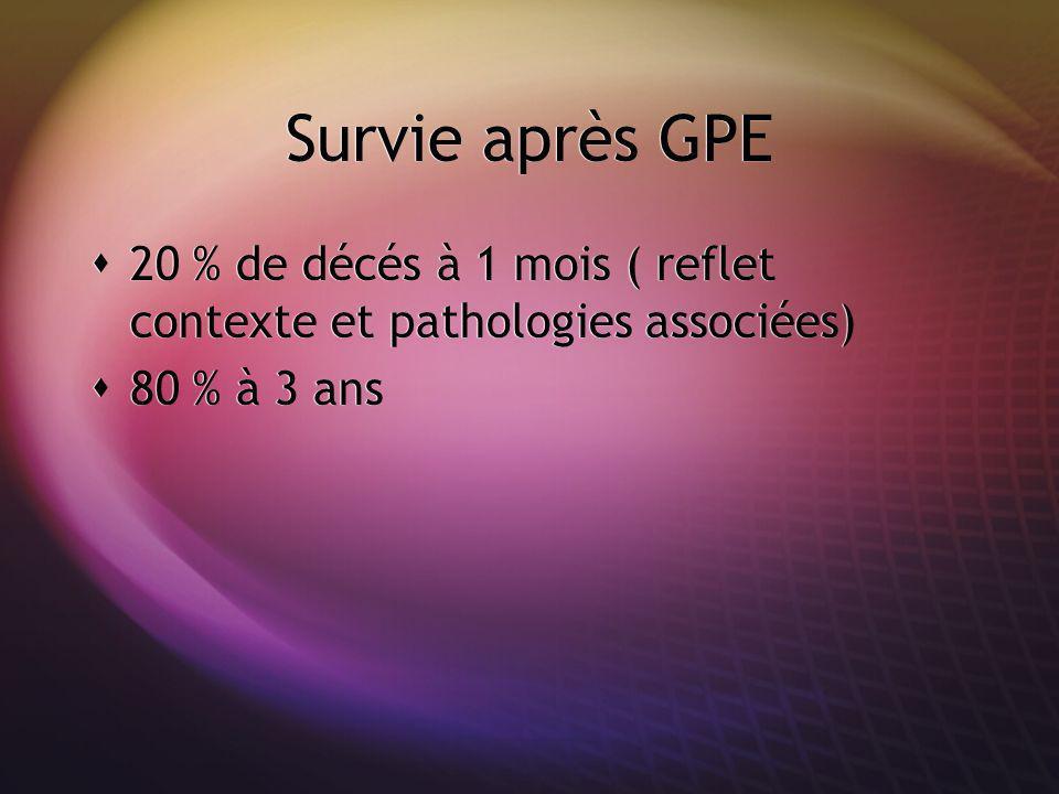 Survie après GPE 20 % de décés à 1 mois ( reflet contexte et pathologies associées) 80 % à 3 ans 20 % de décés à 1 mois ( reflet contexte et pathologi