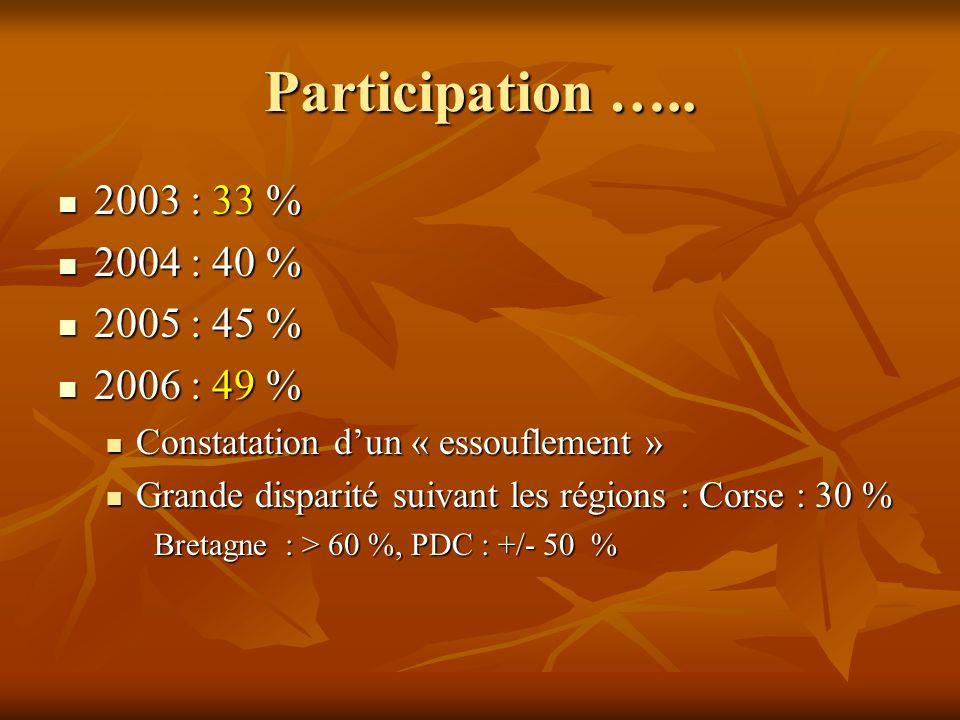 Participation ….. 2003 : 33 % 2003 : 33 % 2004 : 40 % 2004 : 40 % 2005 : 45 % 2005 : 45 % 2006 : 49 % 2006 : 49 % Constatation dun « essouflement » Co
