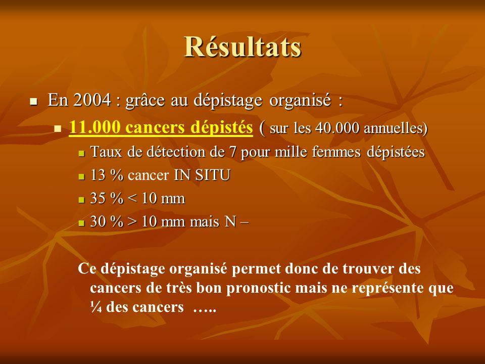 Résultats En 2004 : grâce au dépistage organisé : En 2004 : grâce au dépistage organisé : ( sur les 40.000 annuelles) 11.000 cancers dépistés ( sur le
