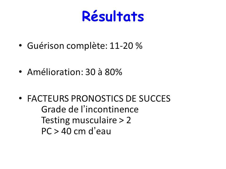 Guérison complète: 11-20 % Amélioration: 30 à 80% FACTEURS PRONOSTICS DE SUCCES Grade de lincontinence Testing musculaire > 2 PC > 40 cm deau Résultat