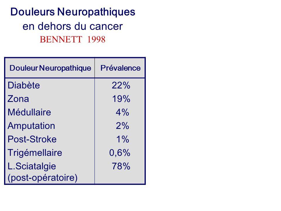 Douleur NeuropathiquePrévalence Diabète Zona Médullaire Amputation Post-Stroke Trigémellaire L.Sciatalgie (post-opératoire) 22% 19% 4% 2% 1% 0,6% 78%