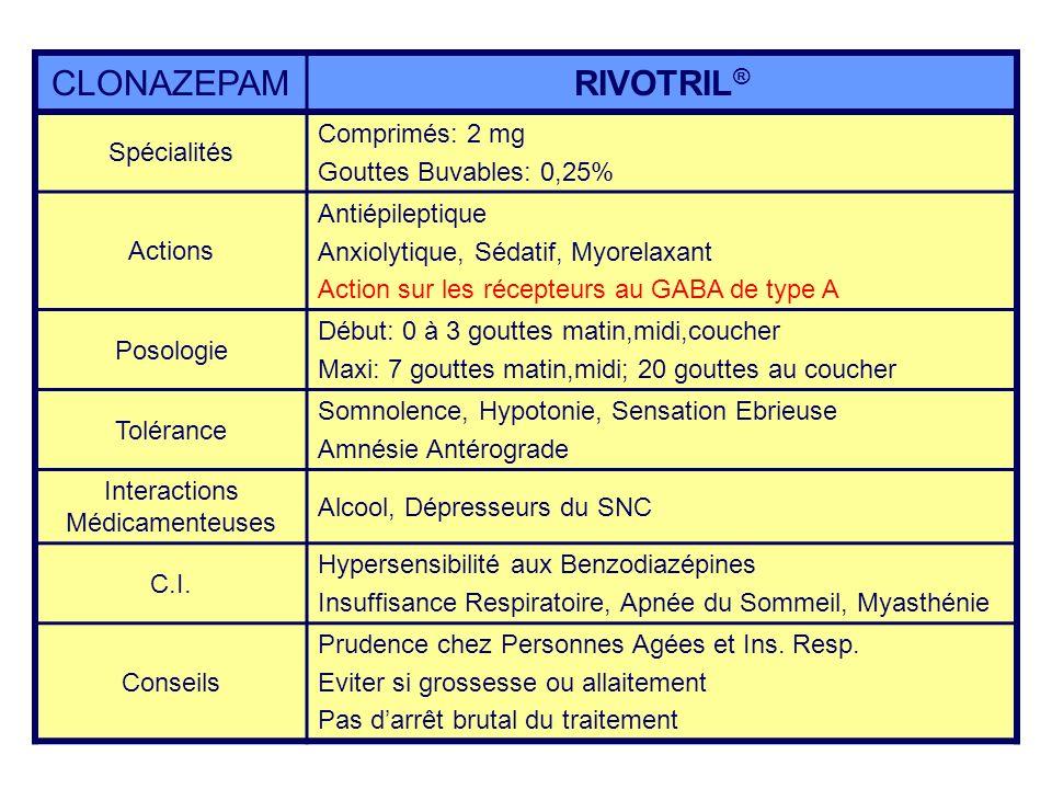 CLONAZEPAMRIVOTRIL ® Spécialités Comprimés: 2 mg Gouttes Buvables: 0,25% Actions Antiépileptique Anxiolytique, Sédatif, Myorelaxant Action sur les réc