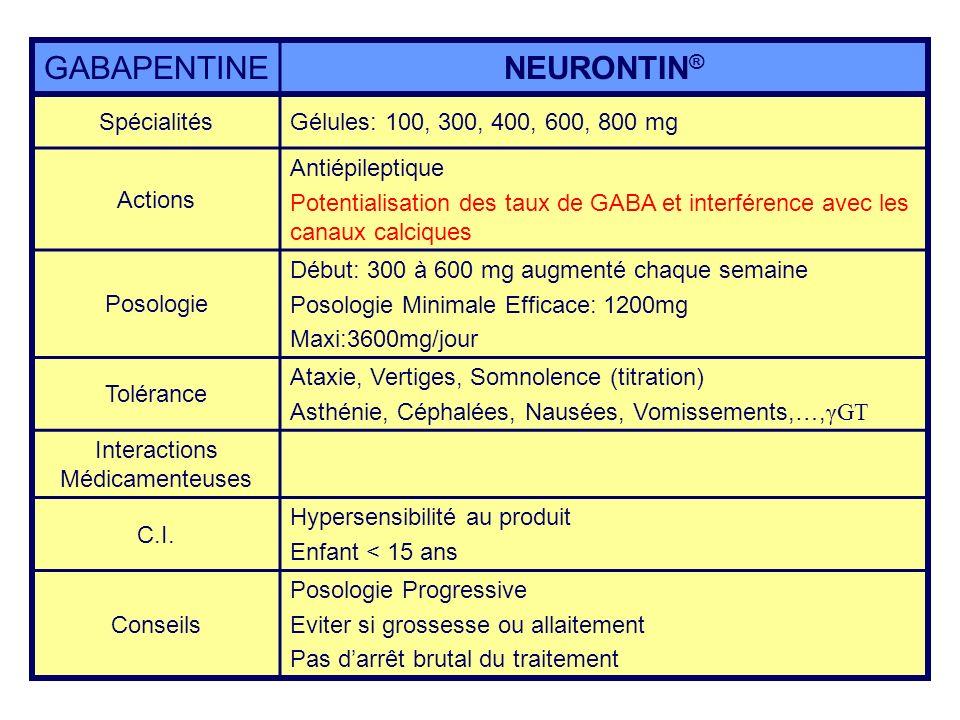 GABAPENTINENEURONTIN ® SpécialitésGélules: 100, 300, 400, 600, 800 mg Actions Antiépileptique Potentialisation des taux de GABA et interférence avec l
