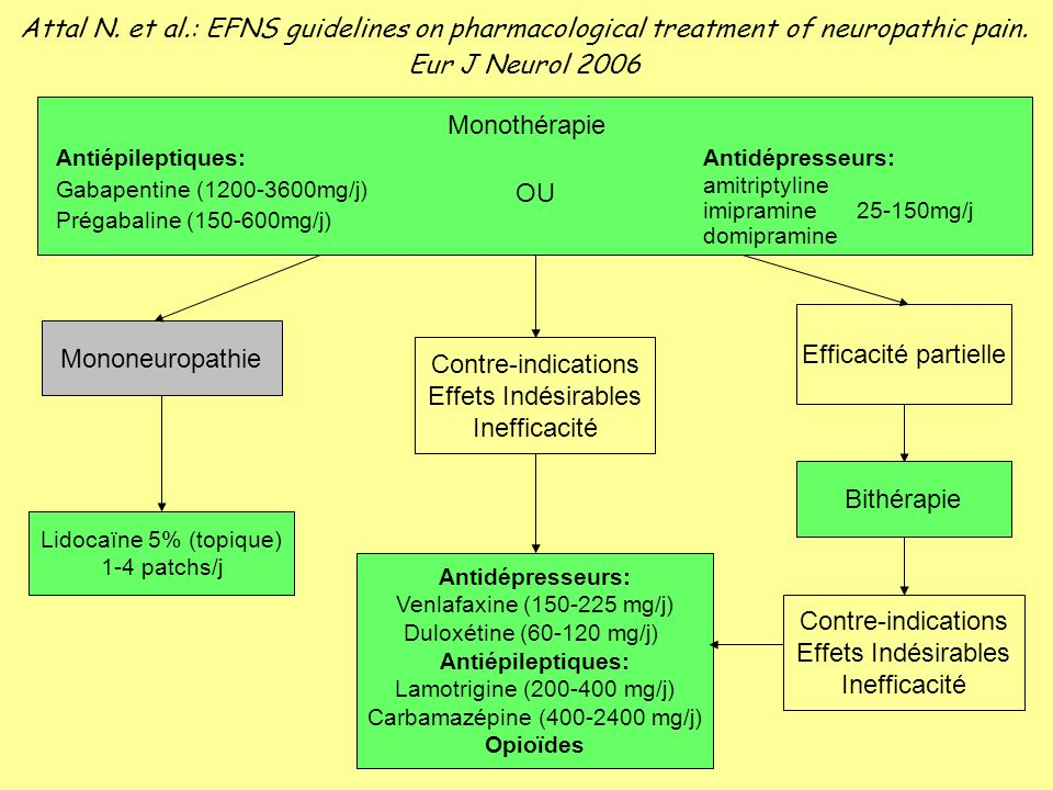 Monothérapie Antiépileptiques: Gabapentine (1200-3600mg/j) Prégabaline (150-600mg/j) Antidépresseurs: amitriptyline imipramine 25-150mg/j domipramine