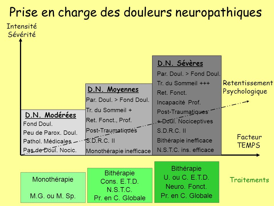 Prise en charge des douleurs neuropathiques Intensité Sévérité Traitements Retentissement Psychologique D.N. Modérées Fond Doul. Peu de Parox. Doul. P